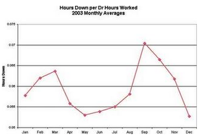 Hours Down Per Dentist Hours Worked Graph